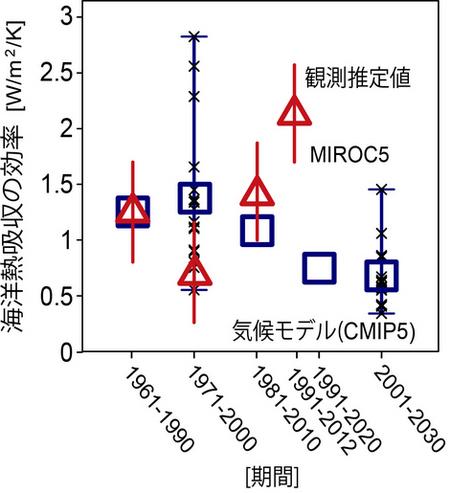 図4: CMIP5気候モデル(青)と観測推定値(赤)からそれぞれ推定さ... 20130718|